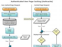 Authenticated User Page Caching