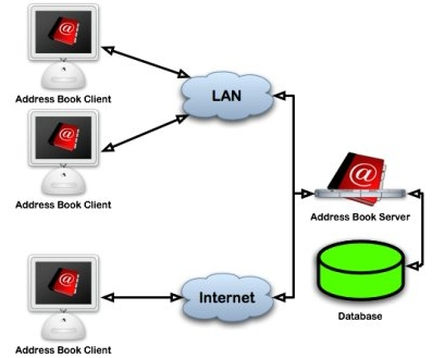 Address Book Server