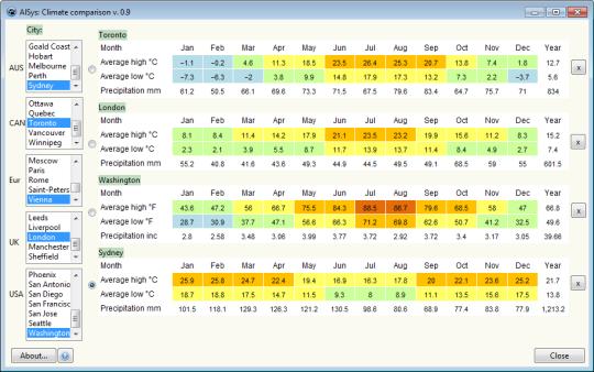 AlSys: Climate Comparison