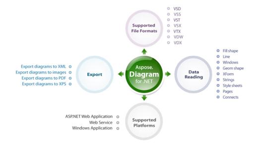 Aspose.Diagram for .NET