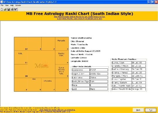 Astrology Rashi Chart South Indian Style