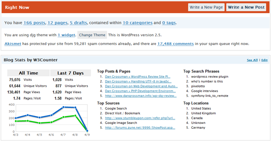 Blog Stats by W3Counter