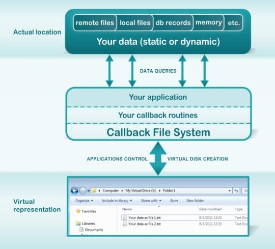 Callback File System