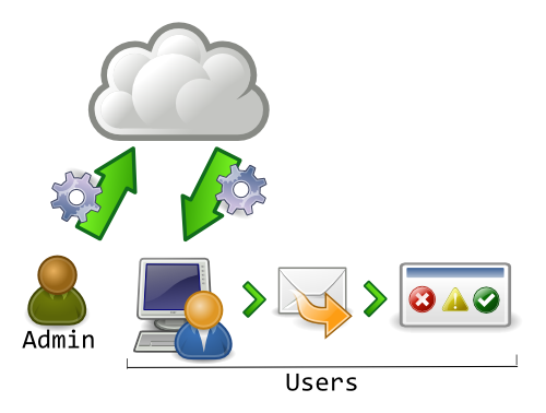 Cloudtilities LinkSave