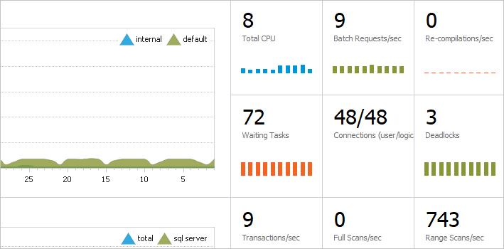 dbForge Monitor