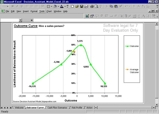 Decision Assistant Model Excel
