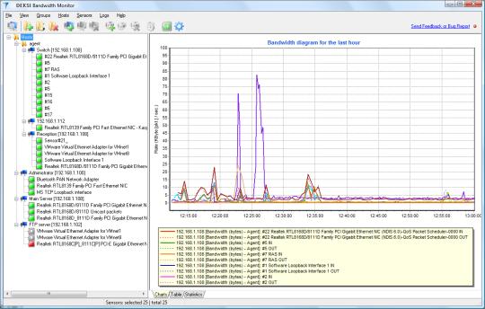 DEKSI Bandwidth Monitor