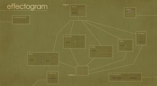 Effectogram