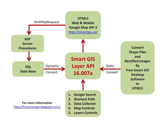 El-Shayal Smart GIS