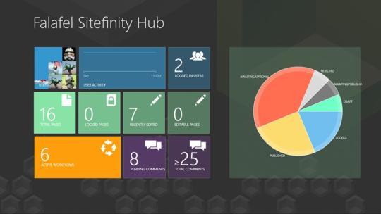 Falafel Sitefinity Hub for Windows 8