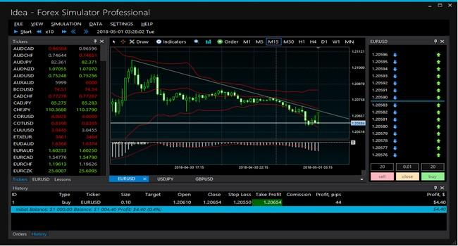 Shares & Forex Investing simulator - Trading Game