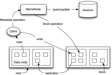 Gfarm file system