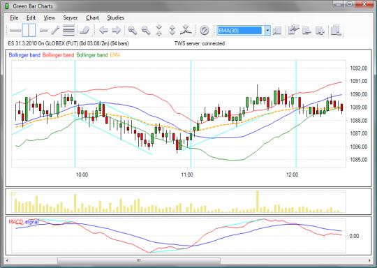 Green Bar Charts