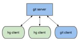 Hg-Git