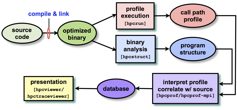 HPC Toolkit
