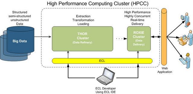 HPCC Systems Community Edition