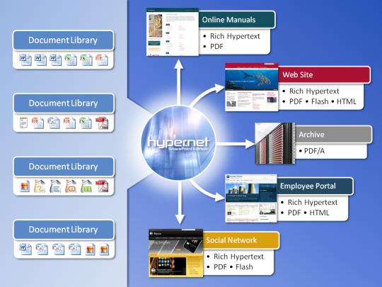 Hyper.Net SharePoint Edition