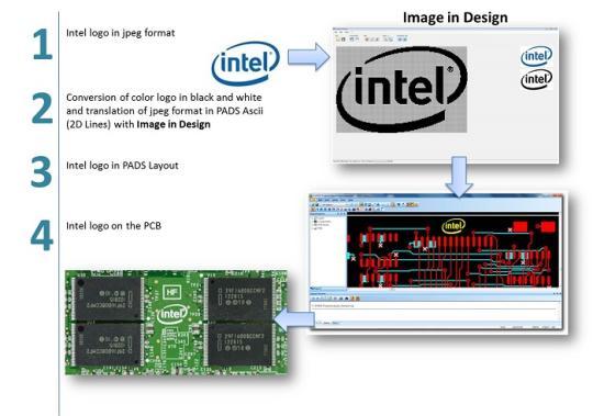 Image in Design
