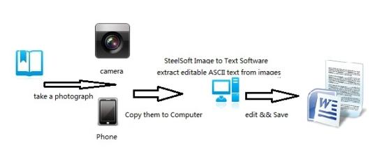 ImageToText