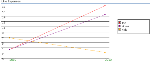 Infowise Graphs