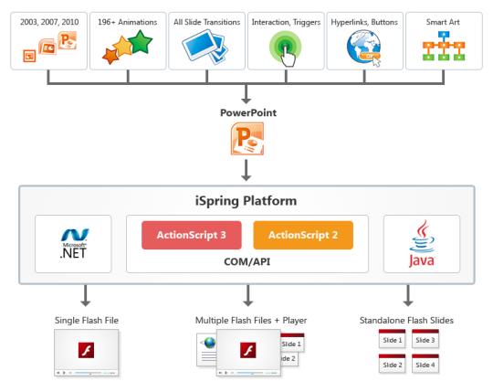 iSpring Platform (64-bit)