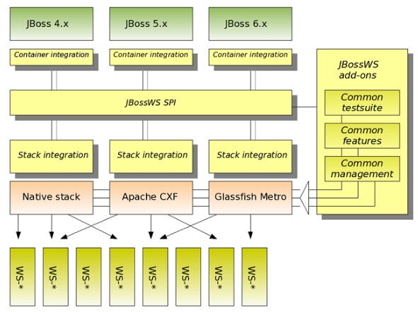 JBoss Web Services