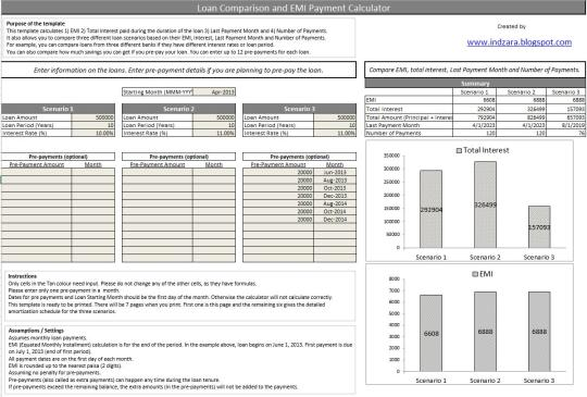 Loan Comparison and EMI Payment Calculator