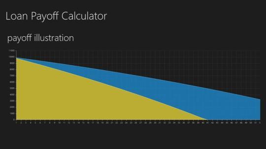 Loan Payoff Calculator for Windows 8