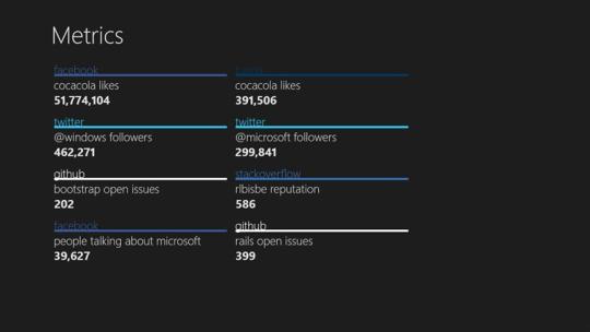 Metrics for Windows 8