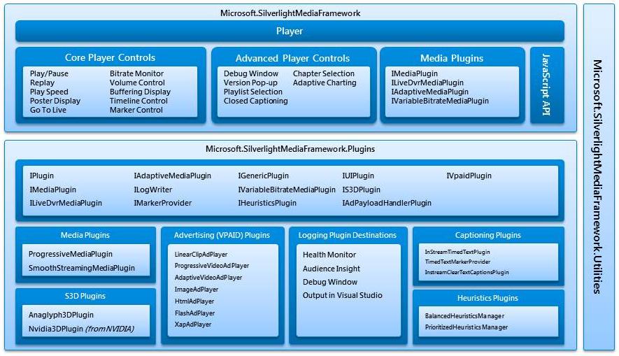 Microsoft Media Platform: Player Framework for Silverlight and Windows Phone 7