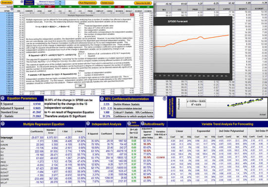 Multiple Regression Analysis and Forecasting
