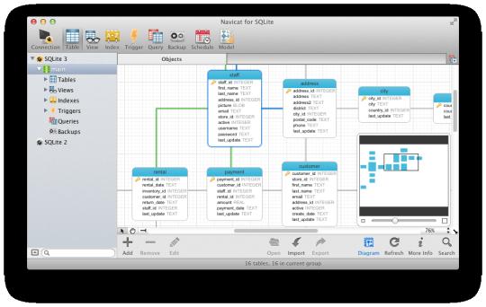 Navicat (SQLite GUI)