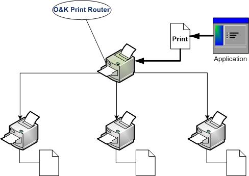 OK Print Router