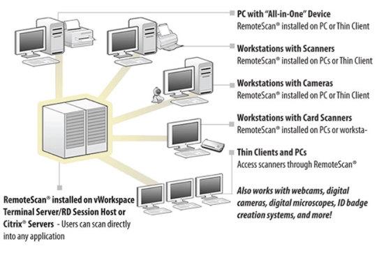 RemoteScan Enterprise