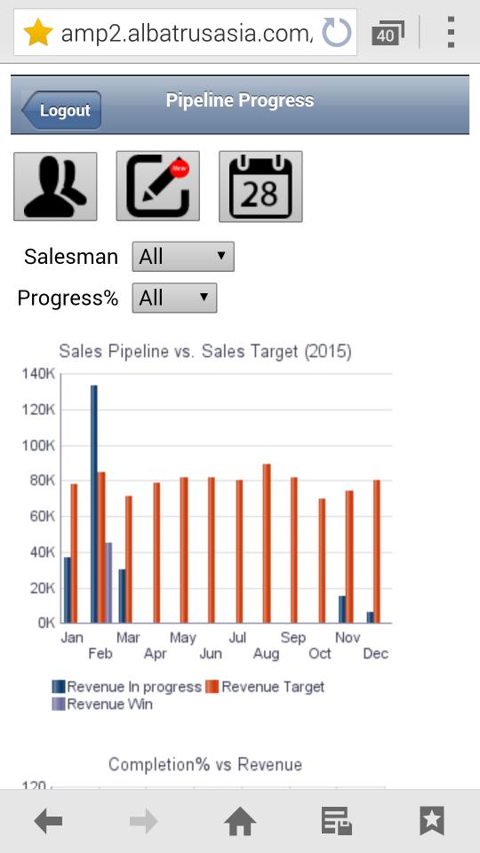 Sales Cycle Management