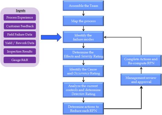 SBS FMEA Database