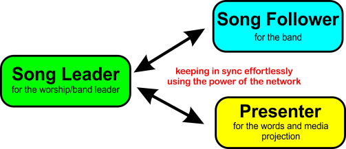 Song Management System