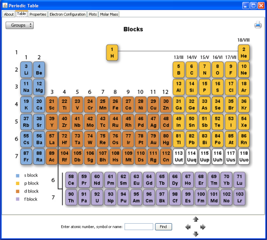 Thundercloud Consulting Periodic Table