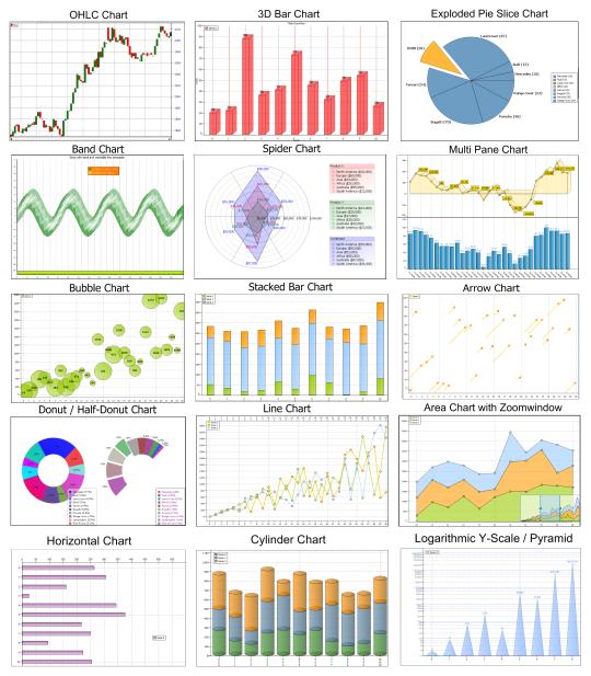 TMS Advanced Charts(Delphi 7)