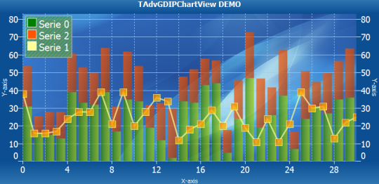 TMS Advanced Charts for IntraWeb (Delphi XE2)