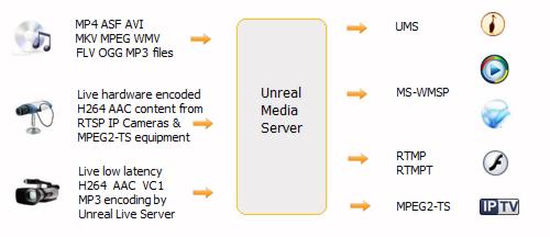 Unreal Media Server
