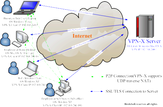 VPN-X
