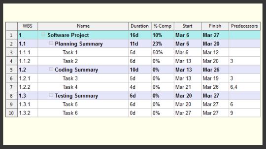 WBS Schedule Pro PERT