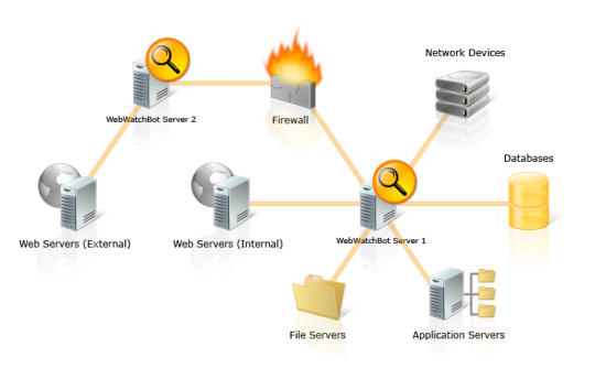 WebWatchBot Website Monitoring Software